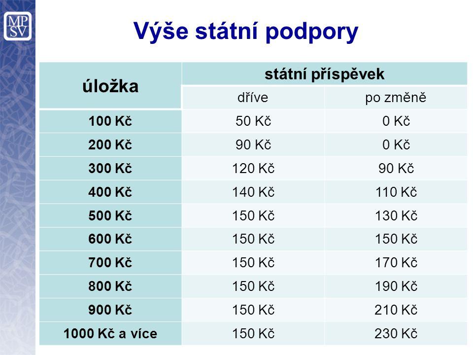 Výše státní podpory úložka státní příspěvek dřívepo změně 100 Kč50 Kč0 Kč 200 Kč90 Kč0 Kč 300 Kč120 Kč90 Kč 400 Kč140 Kč110 Kč 500 Kč150 Kč130 Kč 600