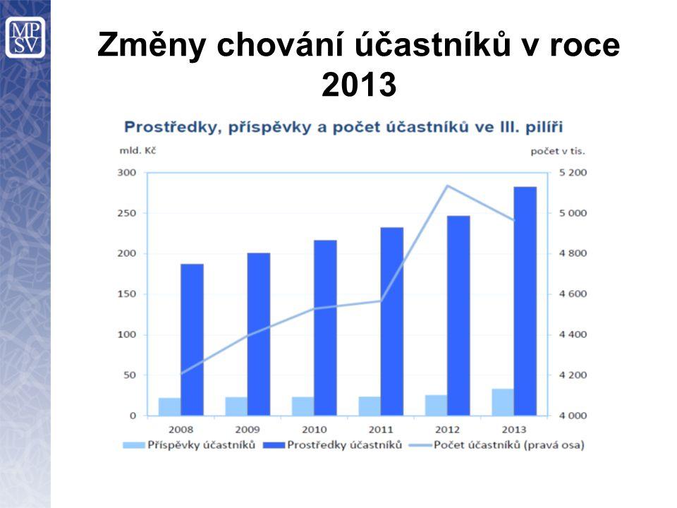 Změny chování účastníků v roce 2013
