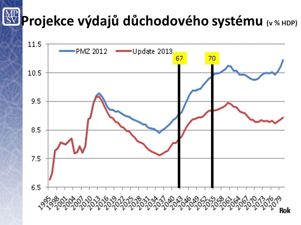 Projekce výdajů důchodového systému (v % HDP) 6770