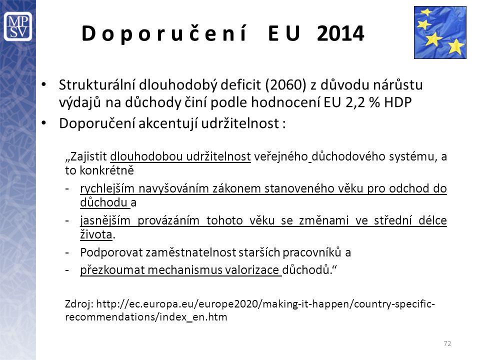 72 D o p o r u č e n í E U 2014 Strukturální dlouhodobý deficit (2060) z důvodu nárůstu výdajů na důchody činí podle hodnocení EU 2,2 % HDP Doporučení