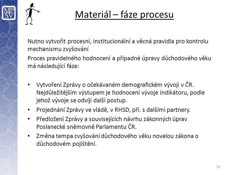 76 Materiál – fáze procesu Nutno vytvořit procesní, institucionální a věcná pravidla pro kontrolu mechanismu zvyšování Proces pravidelného hodnocení a