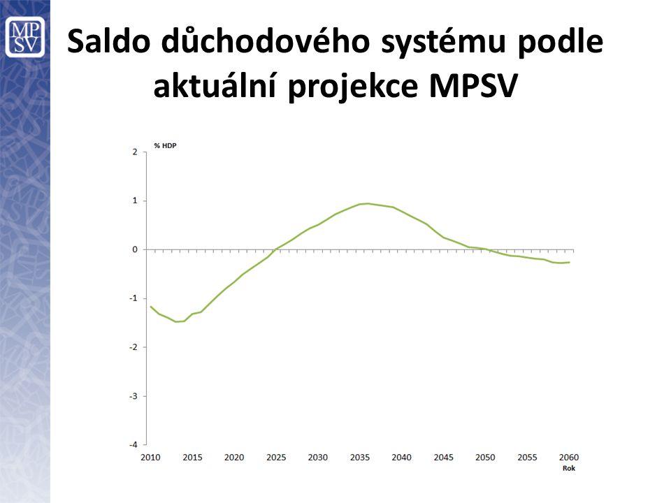 Hlavní body reformy důchodového systému v letech 1990-2013 (VII) 2011/12: Přijetí zákonů zavádějících systém důchodového spoření (tzv.