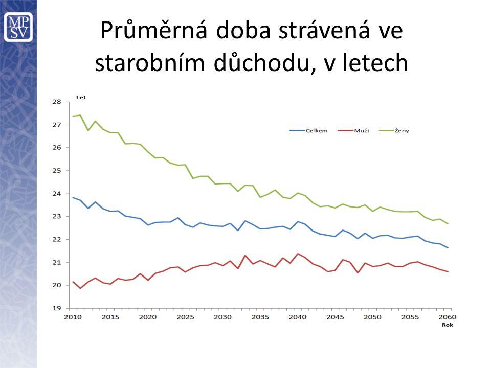 Výdaje důchodového systému (v % HDP) –Parametrické změny přivedou výdaje pod kontrolu – máme tedy vyřešeno.