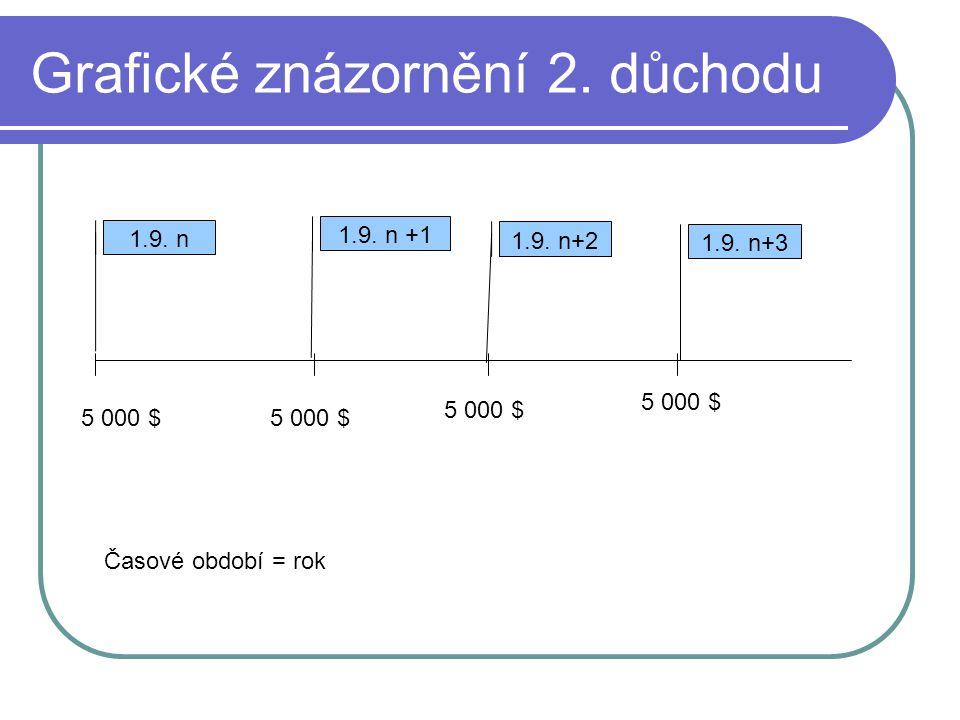 Grafické znázornění 2. důchodu 1.9. n 1.9. n +1 1.9. n+2 1.9. n+3 5 000 $ Časové období = rok