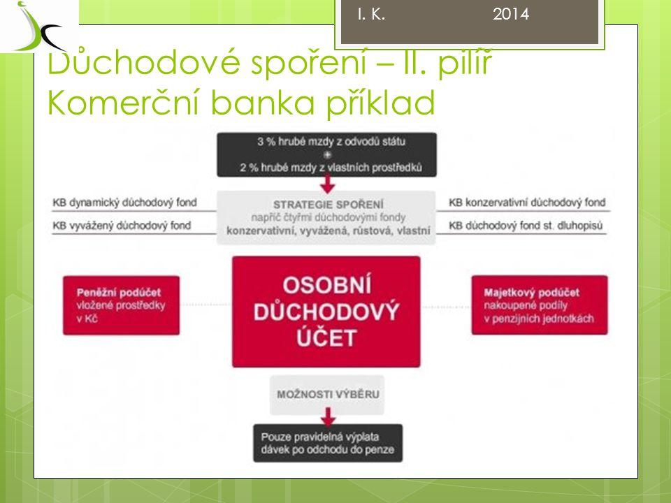 Důchodové spoření – II. pilíř Komerční banka příklad I. K. 2014