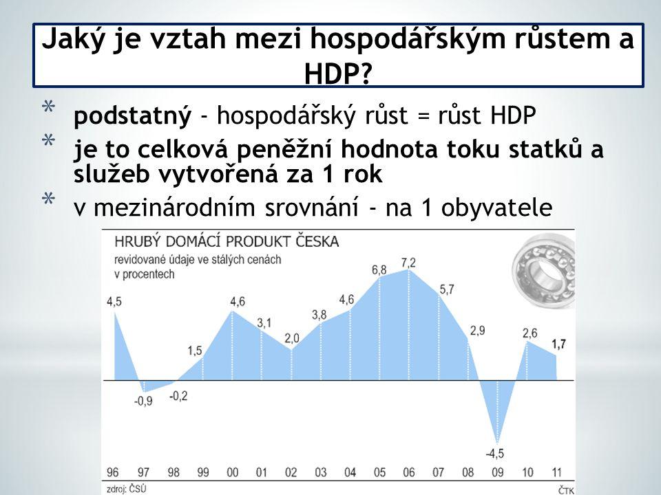 * podstatný - hospodářský růst = růst HDP * je to celková peněžní hodnota toku statků a služeb vytvořená za 1 rok * v mezinárodním srovnání - na 1 obyvatele Jaký je vztah mezi hospodářským růstem a HDP