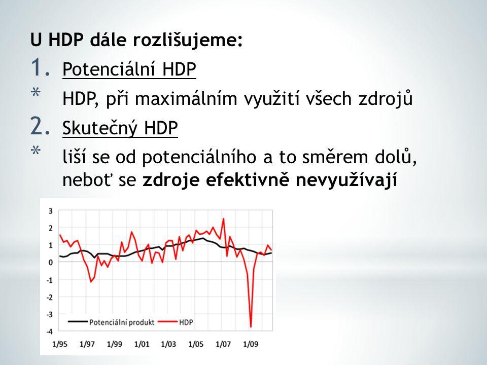 U HDP dále rozlišujeme: 1. Potenciální HDP * HDP, při maximálním využití všech zdrojů 2.