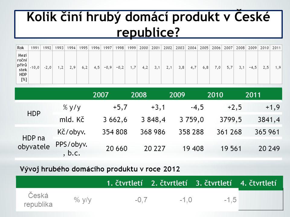Kolik činí hrubý domácí produkt v České republice.