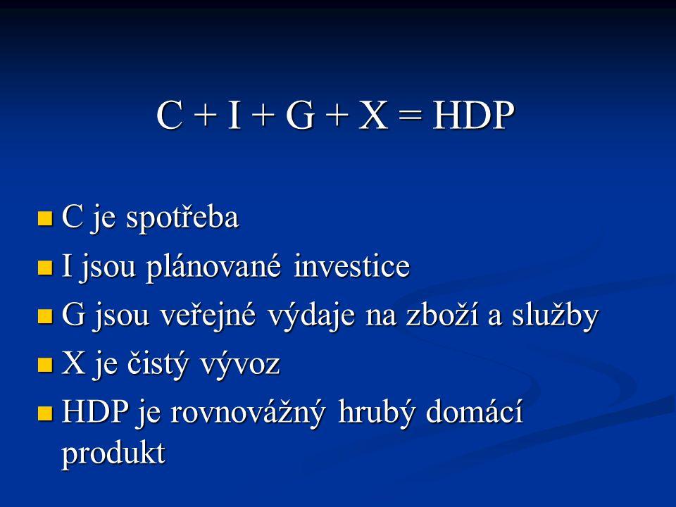 C + I + G + X = HDP C je spotřeba C je spotřeba I jsou plánované investice I jsou plánované investice G jsou veřejné výdaje na zboží a služby G jsou v