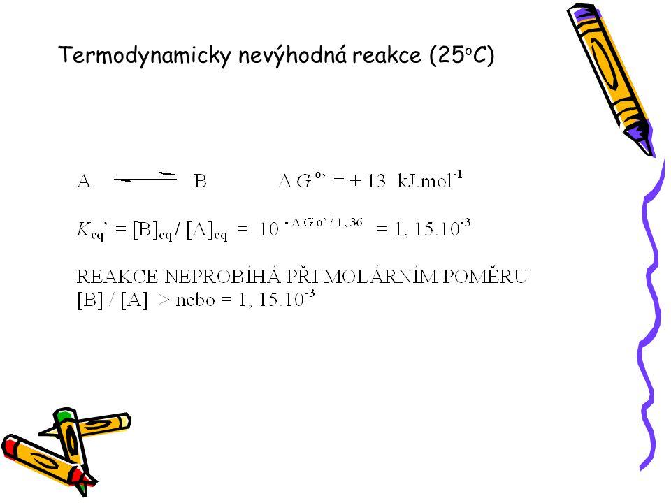 Termodynamicky nevýhodná reakce (25 o C)