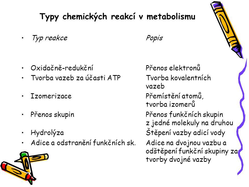 Typy chemických reakcí v metabolismu Typ reakce Popis Oxidačně-redukčníPřenos elektronů Tvorba vazeb za účasti ATPTvorba kovalentních vazeb Izomerizac