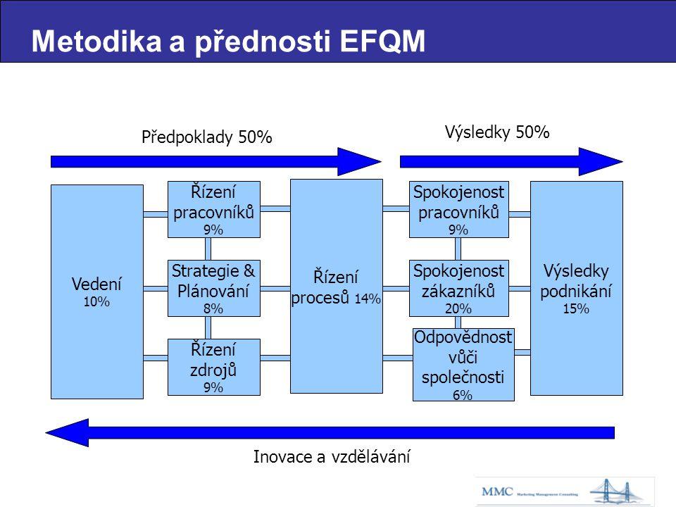 Průběžný proces po mnoho let Typické první skóre je 250 ~ 350 (ISO 9000 certifikace) Nejlepší světová úroveň je >750 (Vítězové Evropské ceny kvality) Dosáhnout 750 bodů z úrovně 300 trvá 5 let při ročním růstu 20% Cílené akce -výrazné zlepšení Stanovení výchozí situace