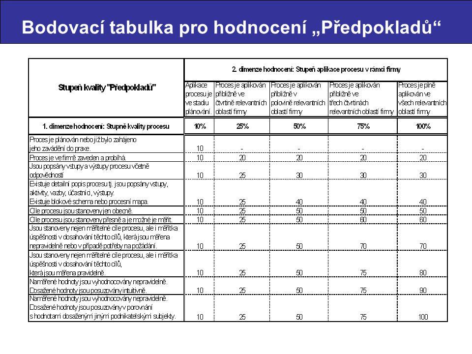 """Bodovací tabulka pro hodnocení """"Předpokladů"""""""