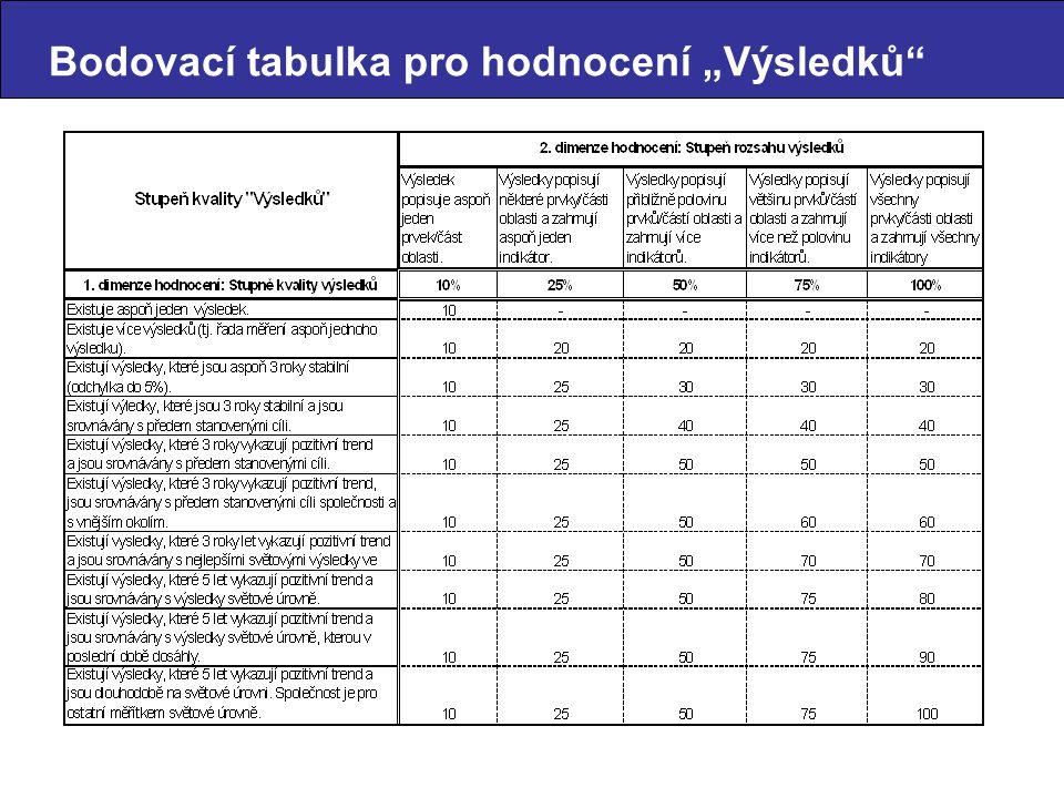 """Bodovací tabulka pro hodnocení """"Výsledků"""""""