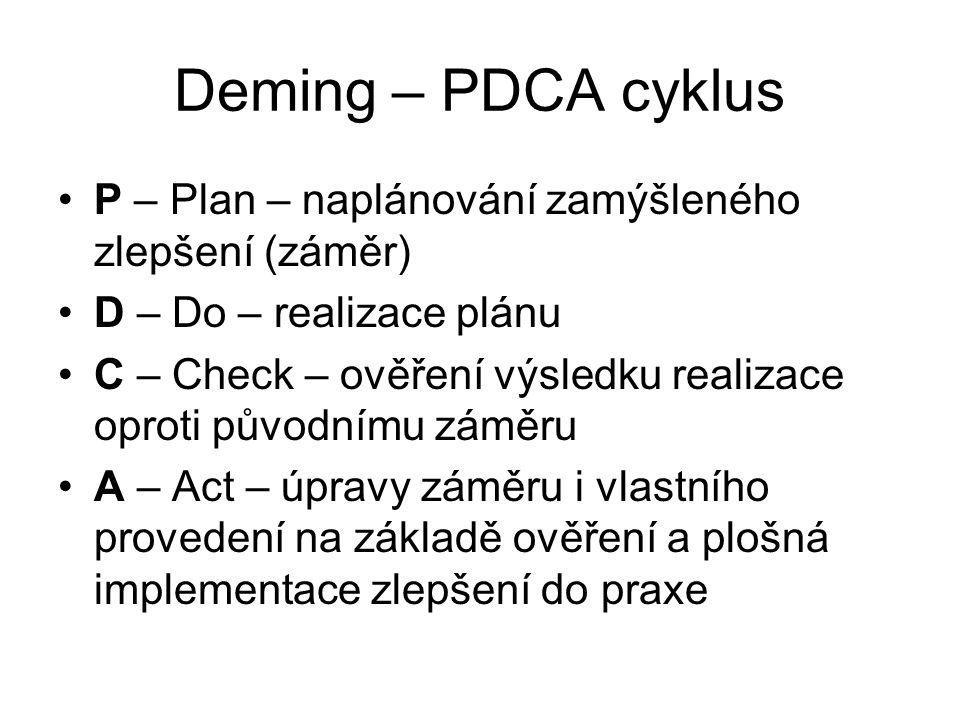 Deming – PDCA cyklus P – Plan – naplánování zamýšleného zlepšení (záměr) D – Do – realizace plánu C – Check – ověření výsledku realizace oproti původnímu záměru A – Act – úpravy záměru i vlastního provedení na základě ověření a plošná implementace zlepšení do praxe