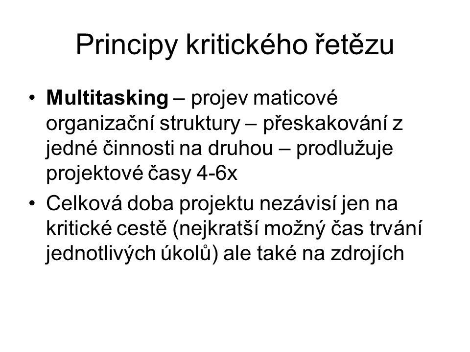 Principy kritického řetězu Multitasking – projev maticové organizační struktury – přeskakování z jedné činnosti na druhou – prodlužuje projektové časy 4-6x Celková doba projektu nezávisí jen na kritické cestě (nejkratší možný čas trvání jednotlivých úkolů) ale také na zdrojích