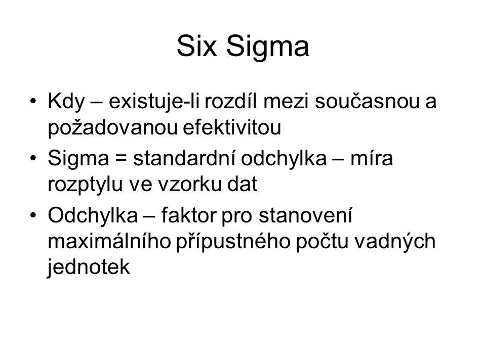 Six Sigma Kdy – existuje-li rozdíl mezi současnou a požadovanou efektivitou Sigma = standardní odchylka – míra rozptylu ve vzorku dat Odchylka – faktor pro stanovení maximálního přípustného počtu vadných jednotek