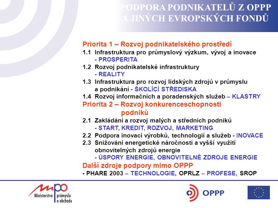 PODPORA PODNIKATELŮ Z OPPP A JINÝCH EVROPSKÝCH FONDŮ Priorita 1 – Rozvoj podnikatelského prostředí 1.1 Infrastruktura pro průmyslový výzkum, vývoj a inovace - PROSPERITA 1.2 Rozvoj podnikatelské infrastruktury - REALITY 1.3 Infrastruktura pro rozvoj lidských zdrojů v průmyslu a podnikání - ŠKOLÍCÍ STŘEDISKA 1.4 Rozvoj informačních a poradenských služeb – KLASTRY Priorita 2 – Rozvoj konkurenceschopnosti podniků 2.1 Zakládání a rozvoj malých a středních podniků - START, KREDIT, ROZVOJ, MARKETING 2.2 Podpora inovací výrobků, technologií a služeb - INOVACE 2.3 Snižování energetické náročnosti a vyšší využití obnovitelných zdrojů energie - ÚSPORY ENERGIE, OBNOVITELNÉ ZDROJE ENERGIE Další zdroje podpory mimo OPPP - PHARE 2003 – TECHNOLOGIE, OPRLZ – PROFESE, SROP