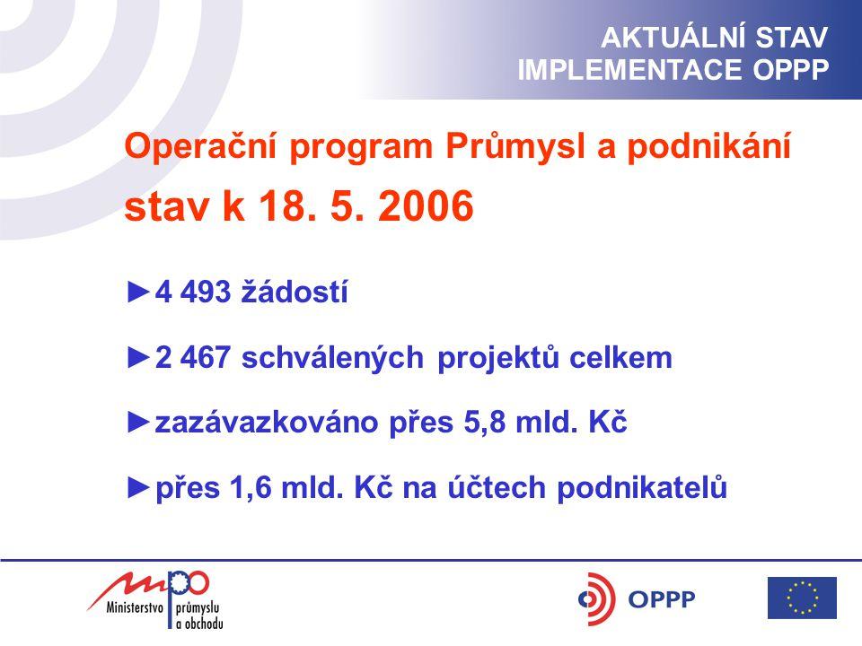 AKTUÁLNÍ STAV IMPLEMENTACE OPPP Operační program Průmysl a podnikání stav k 18.