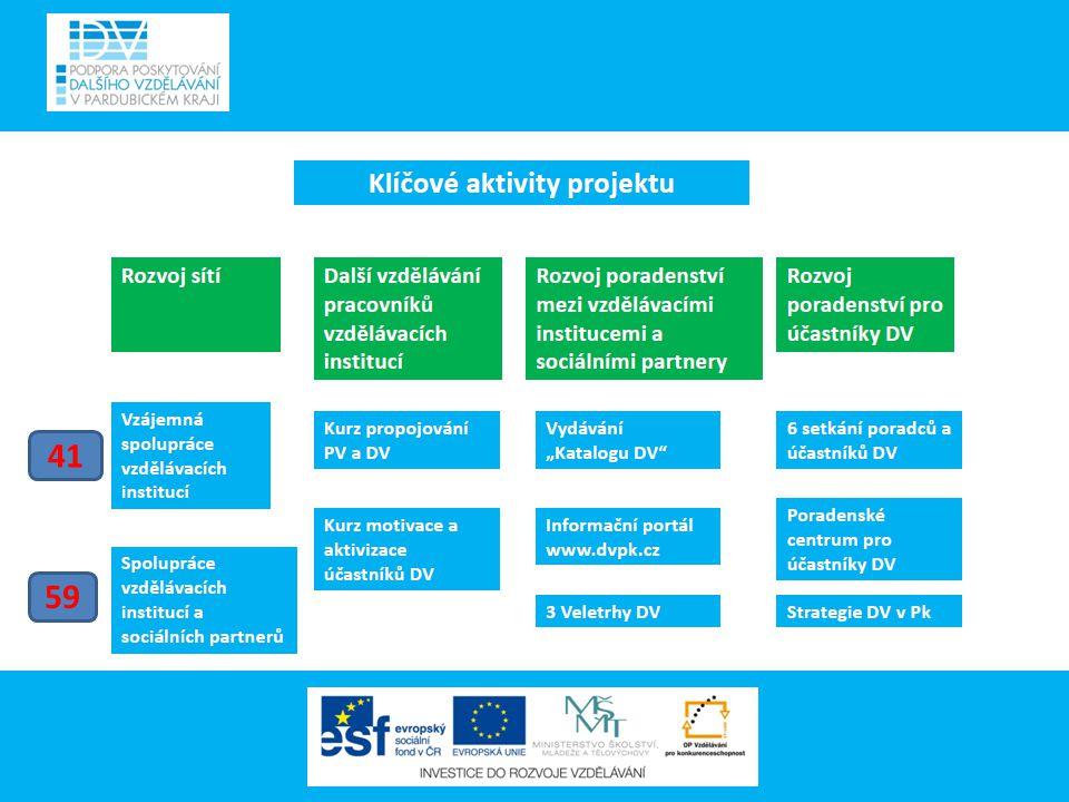 Výstupy projektu 1/6 44 + 42 2 Vzdělávací kurzy pro pedagogické pracovníky + 2 Workshopy 12.-14.4.2011 Kurz propojování počátečního a dalšího vzdělávání + WS 15.