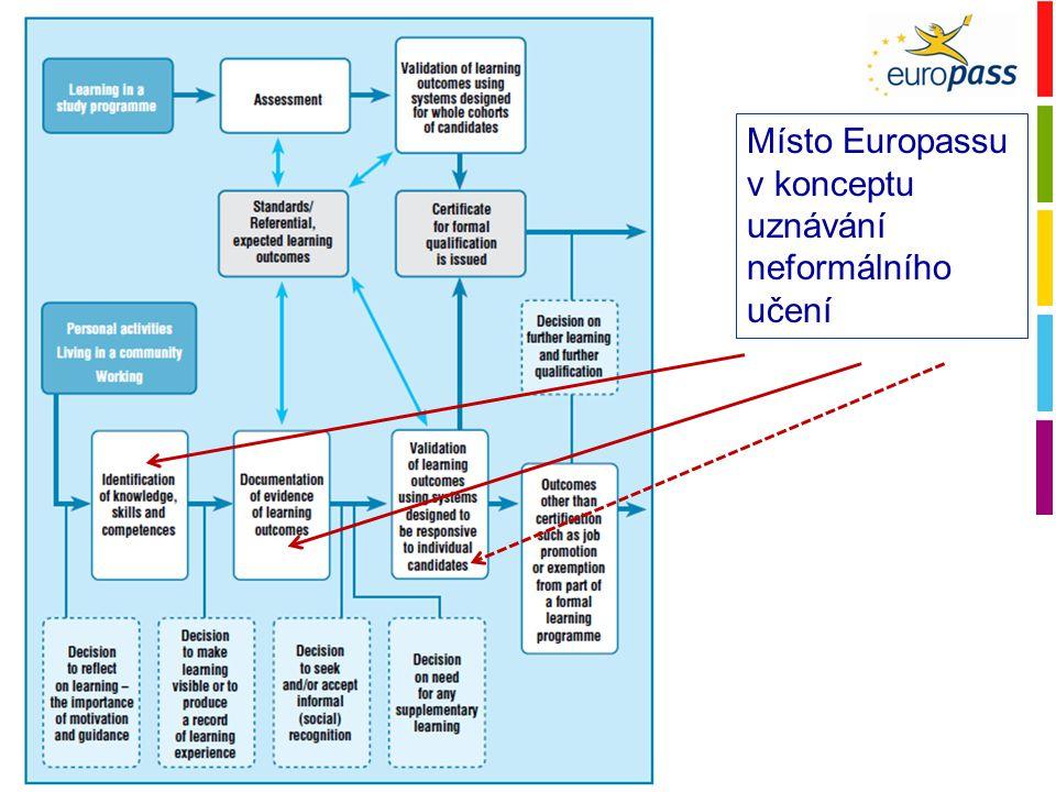 Europass 2010Europass 2020 CV Jazykový pas Mobilita Dodatek k osvědčení Dodatek k diplomu CV European Skills Passport Kvalifikační dodatek