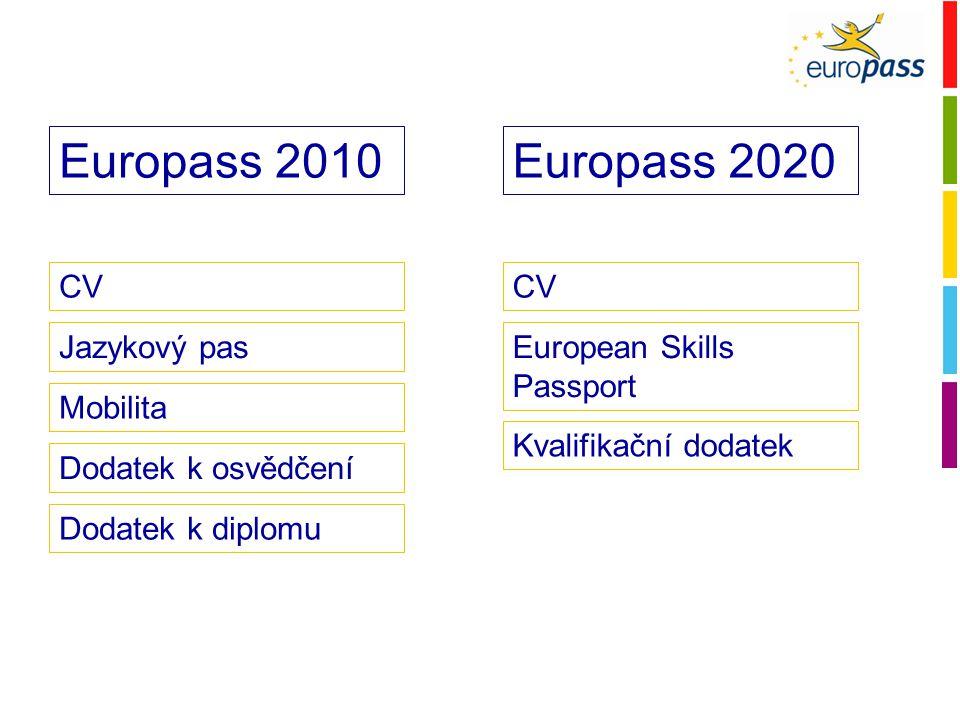 1) Politická dimenze - Bruges Communiqué 2010 - Barrosova zpráva o Unii 2010 2) Konceptuální dimenze - potvrzován třetími stranami (není sebedeklarativní) - výsledky učení v různých kontextech - vztah mezi formálním a neformálním záznamem.