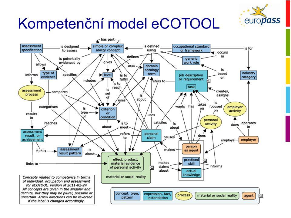 Kompetenční model eCOTOOL