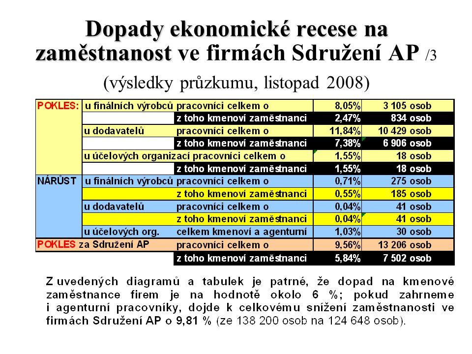 33 Dopady ekonomické recese na zaměstnanost Dopady ekonomické recese na zaměstnanost ve firmách Sdružení AP /3 (výsledky průzkumu, listopad 2008)