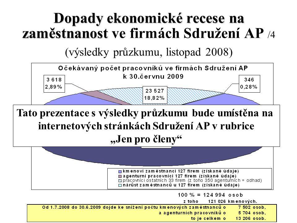 """34 Dopady ekonomické recese na zaměstnanost Dopady ekonomické recese na zaměstnanost ve firmách Sdružení AP /4 (výsledky průzkumu, listopad 2008) Tato prezentace s výsledky průzkumu bude umístěna na internetových stránkách Sdružení AP v rubrice """"Jen pro členy"""