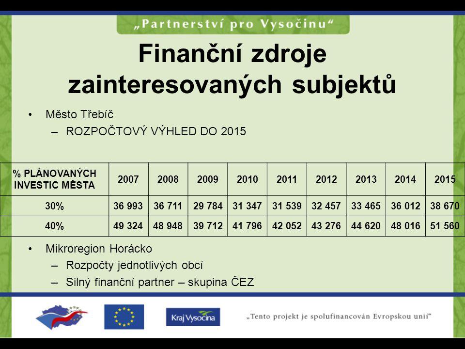 Finanční zdroje zainteresovaných subjektů Město Třebíč –ROZPOČTOVÝ VÝHLED DO 2015 Mikroregion Horácko –Rozpočty jednotlivých obcí –Silný finanční part
