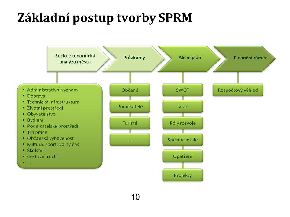 Základní postup tvorby SPRM 10