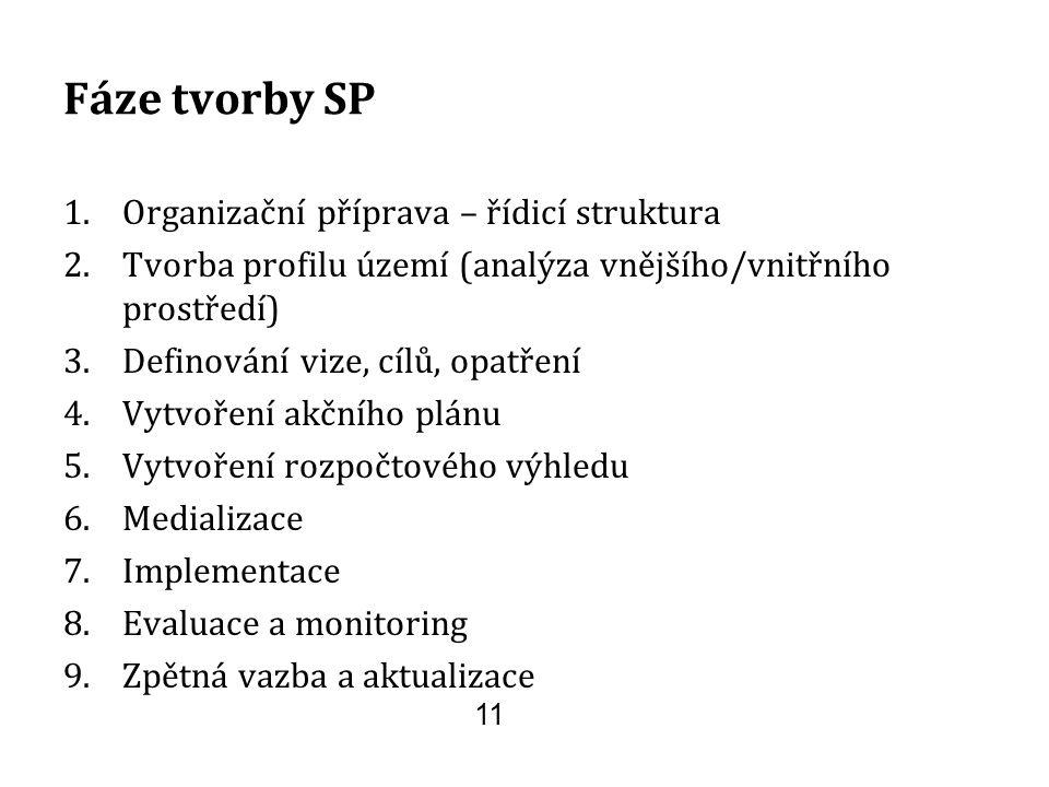 Fáze tvorby SP 1.Organizační příprava – řídicí struktura 2.Tvorba profilu území (analýza vnějšího/vnitřního prostředí) 3.Definování vize, cílů, opatře