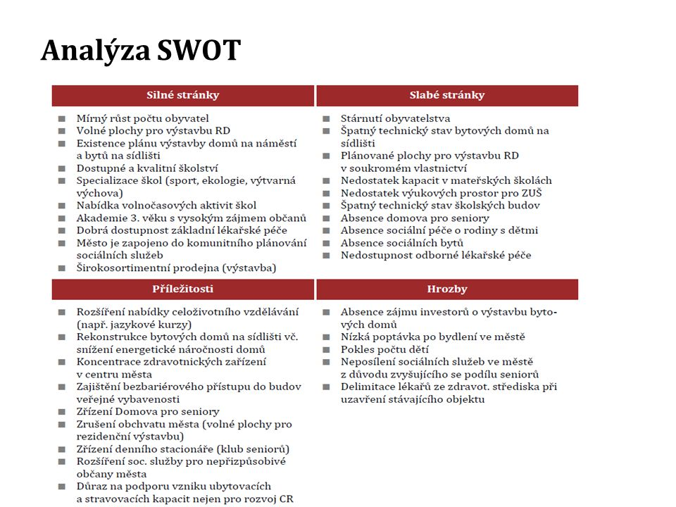 Analýza SWOT 17