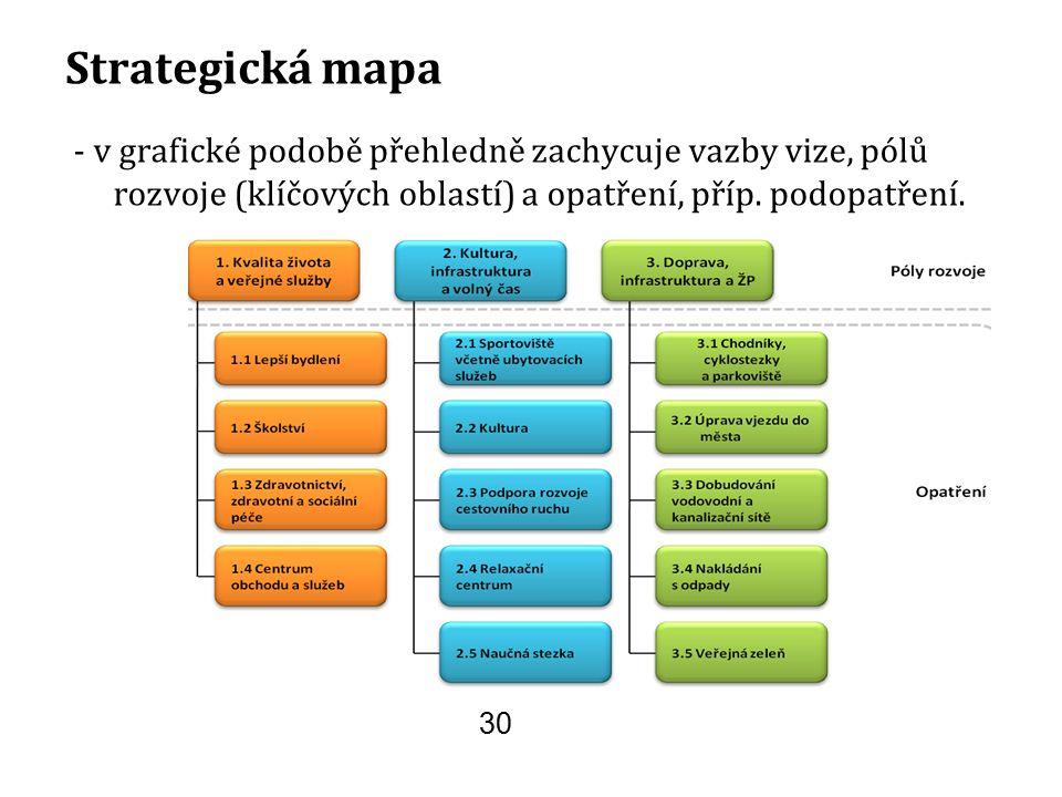 Strategická mapa - v grafické podobě přehledně zachycuje vazby vize, pólů rozvoje (klíčových oblastí) a opatření, příp. podopatření. 30