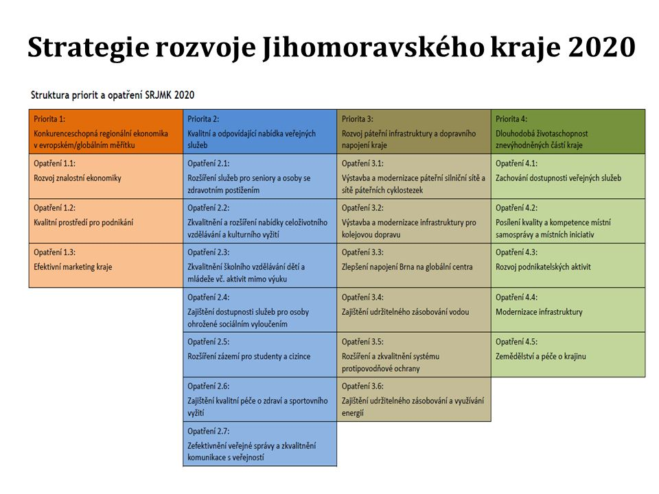 Strategie rozvoje Jihomoravského kraje 2020