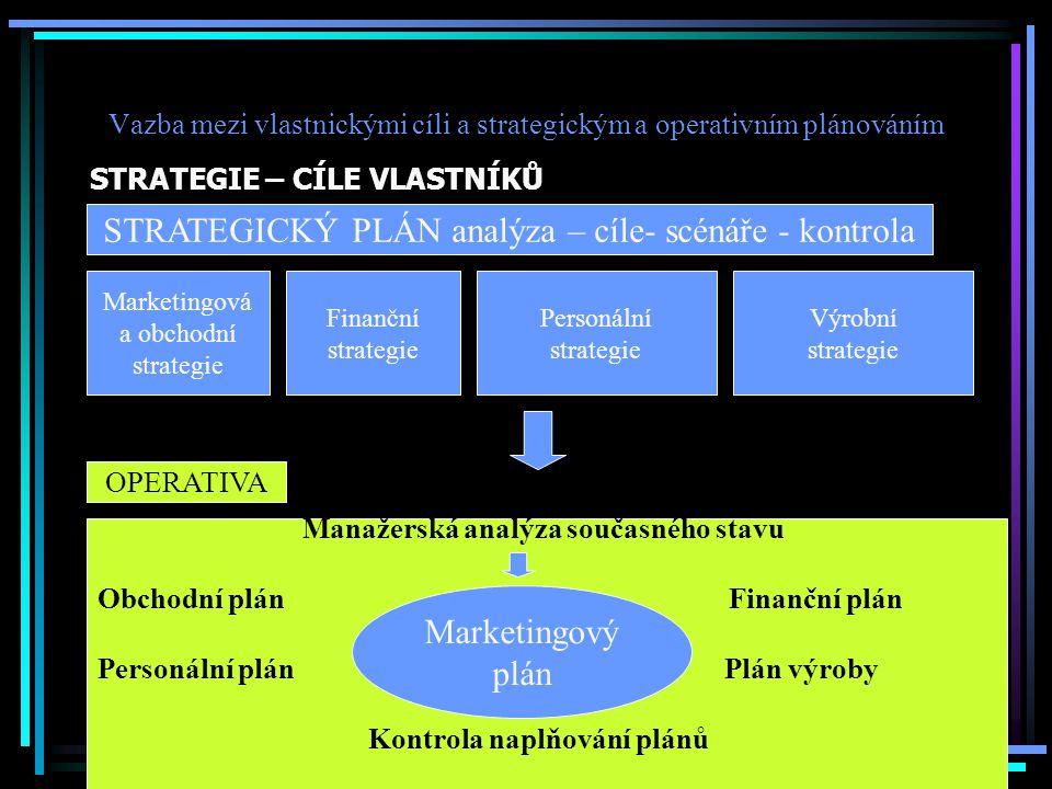 Vazba mezi vlastnickými cíli a strategickým a operativním plánováním STRATEGIE – CÍLE VLASTNÍKŮ STRATEGICKÝ PLÁN analýza – cíle- scénáře - kontrola Marketingová a obchodní strategie Finanční strategie Personální strategie Výrobní strategie OPERATIVA Manažerská analýza současného stavu Obchodní plán Finanční plán Personální plán Plán výroby Kontrola naplňování plánů Marketingový plán