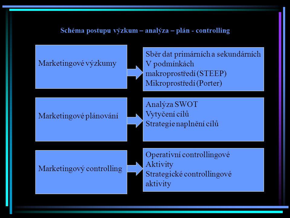 Schéma postupu výzkum – analýza – plán - controlling Marketingové výzkumy Marketingové plánování Marketingový controlling Sběr dat primárních a sekundárních V podmínkách makroprostředí (STEEP) Mikroprostředí (Porter) Analýza SWOT Vytyčení cílů Strategie naplnění cílů Operativní controllingové Aktivity Strategické controllingové aktivity