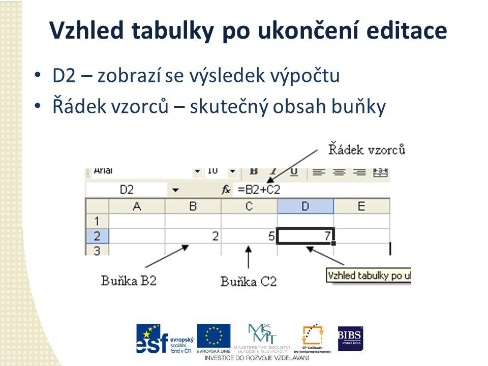Vzhled tabulky po ukončení editace D2 – zobrazí se výsledek výpočtu Řádek vzorců – skutečný obsah buňky