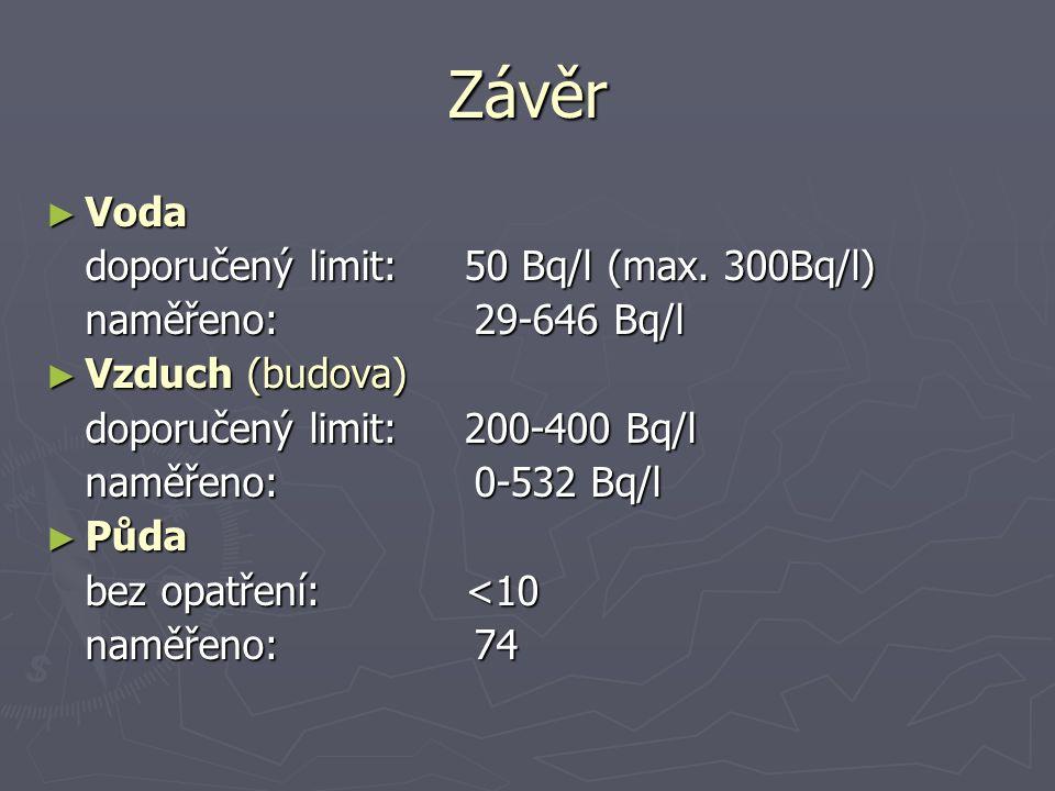 Závěr ► Voda doporučený limit: 50 Bq/l (max. 300Bq/l) naměřeno: 29-646 Bq/l ► Vzduch (budova) doporučený limit: 200-400 Bq/l naměřeno: 0-532 Bq/l ► Pů