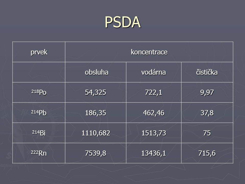 PSDA prvekkoncentrace obsluha obsluhavodárnačistička 218 Po 54,325722,19,97 214 Pb 186,35462,4637,8 214 Bi 1110,6821513,7375 222 Rn 7539,813436,1715,6