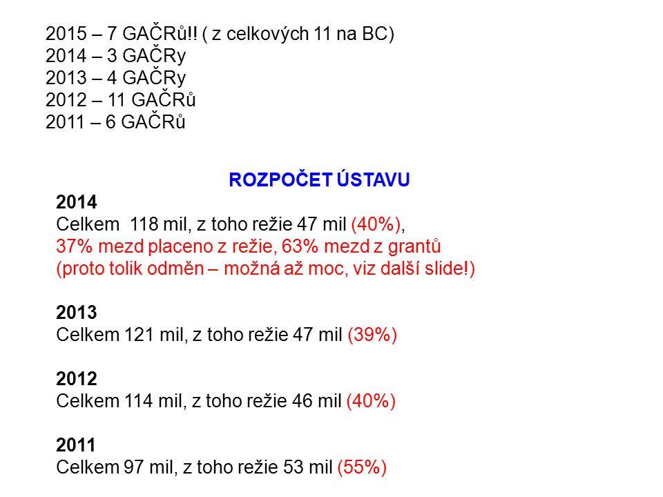 2015 – 7 GAČRů!! ( z celkových 11 na BC) 2014 – 3 GAČRy 2013 – 4 GAČRy 2012 – 11 GAČRů 2011 – 6 GAČRů ROZPOČET ÚSTAVU 2014 Celkem 118 mil, z toho reži