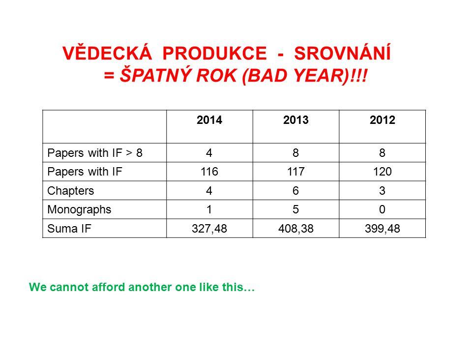 201420132012 Papers with IF > 8488 Papers with IF116117120 Chapters463 Monographs150 Suma IF327,48408,38399,48 VĚDECKÁ PRODUKCE - SROVNÁNÍ = ŠPATNÝ ROK (BAD YEAR)!!.