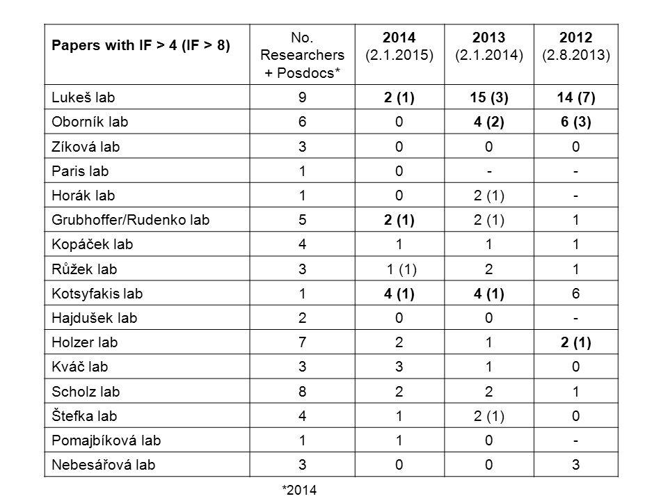 Papers with IF > 4 (IF > 8) No. Researchers + Posdocs* 2014 (2.1.2015) 2013 (2.1.2014) 2012 (2.8.2013) Lukeš lab 92 (1)15 (3)14 (7) Oborník lab 604 (2
