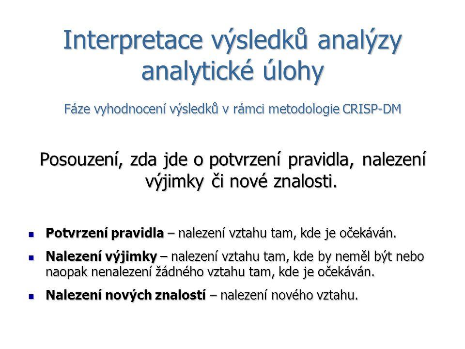 Interpretace výsledků analýzy analytické úlohy Fáze vyhodnocení výsledků v rámci metodologie CRISP-DM Posouzení, zda jde o potvrzení pravidla, nalezení výjimky či nové znalosti.