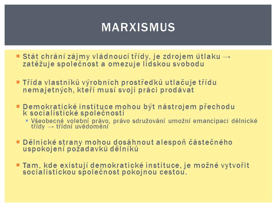 MARXISMUS  Stát chrání zájmy vládnoucí třídy, je zdrojem útlaku → zatěžuje společnost a omezuje lidskou svobodu  Třída vlastníků výrobních prostředk