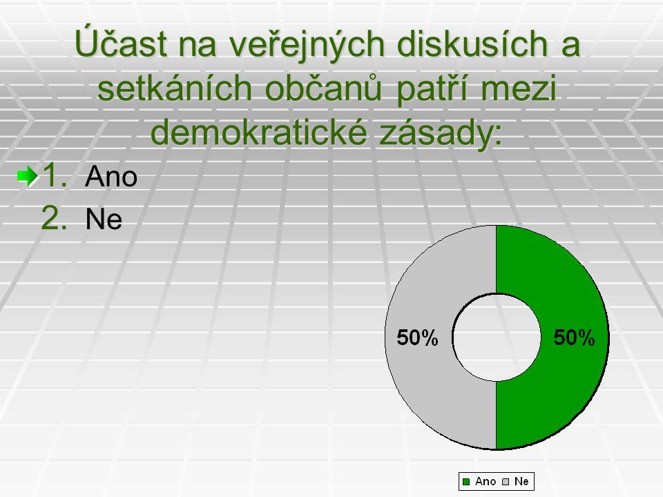 Účast na veřejných diskusích a setkáních občanů patří mezi demokratické zásady: 1. Ano 2. Ne