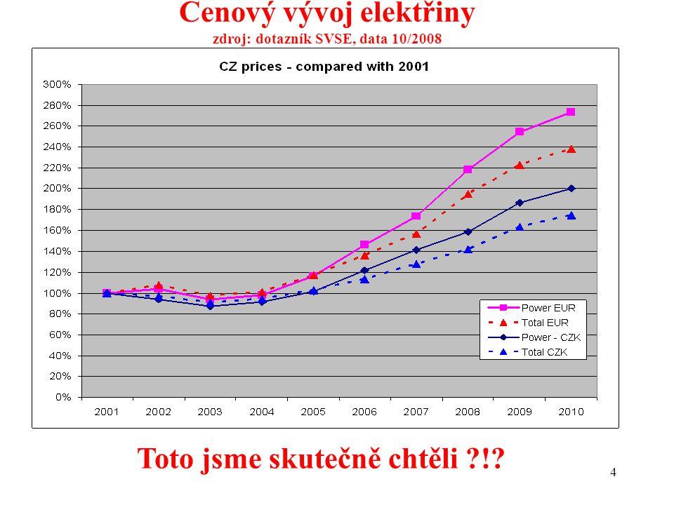 4 Cenový vývoj elektřiny zdroj: dotazník SVSE, data 10/2008 Toto jsme skutečně chtěli ?!?