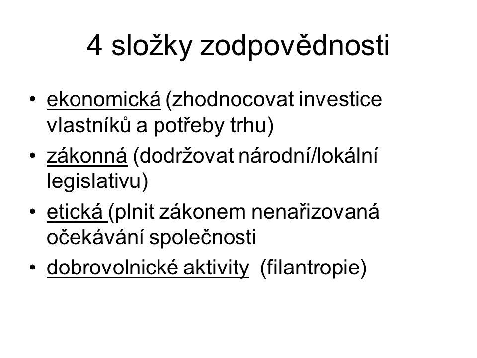 4 složky zodpovědnosti ekonomická (zhodnocovat investice vlastníků a potřeby trhu) zákonná (dodržovat národní/lokální legislativu) etická (plnit zákonem nenařizovaná očekávání společnosti dobrovolnické aktivity (filantropie)