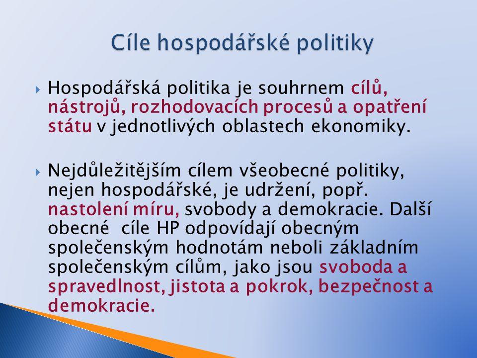  Hospodářská politika je souhrnem cílů, nástrojů, rozhodovacích procesů a opatření státu v jednotlivých oblastech ekonomiky.