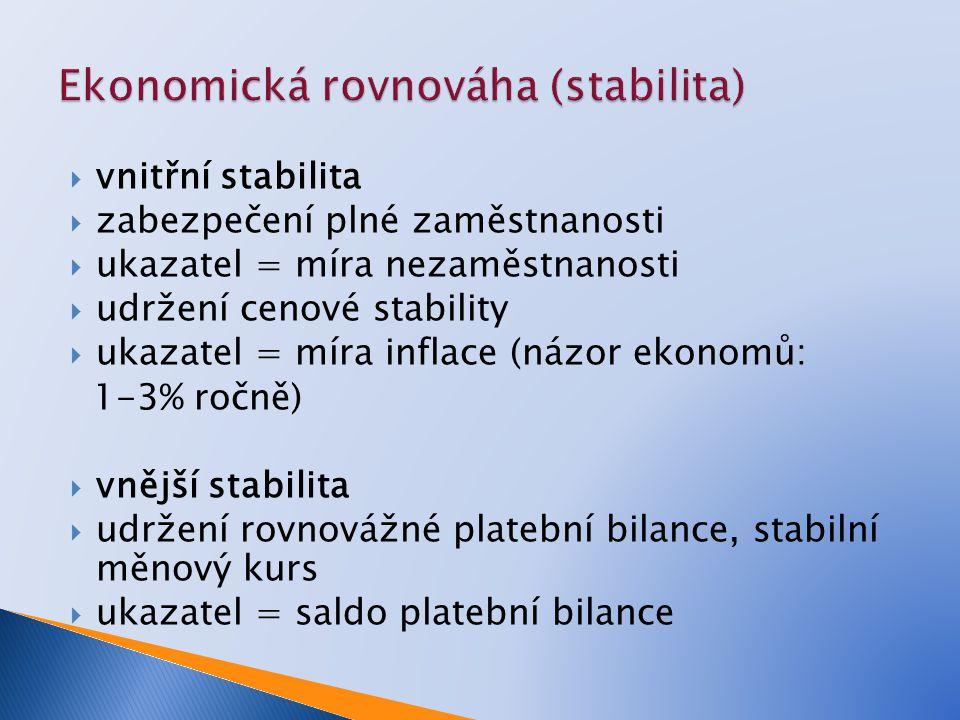 vnitřní stabilita  zabezpečení plné zaměstnanosti  ukazatel = míra nezaměstnanosti  udržení cenové stability  ukazatel = míra inflace (názor ekonomů: 1-3% ročně)  vnější stabilita  udržení rovnovážné platební bilance, stabilní měnový kurs  ukazatel = saldo platební bilance